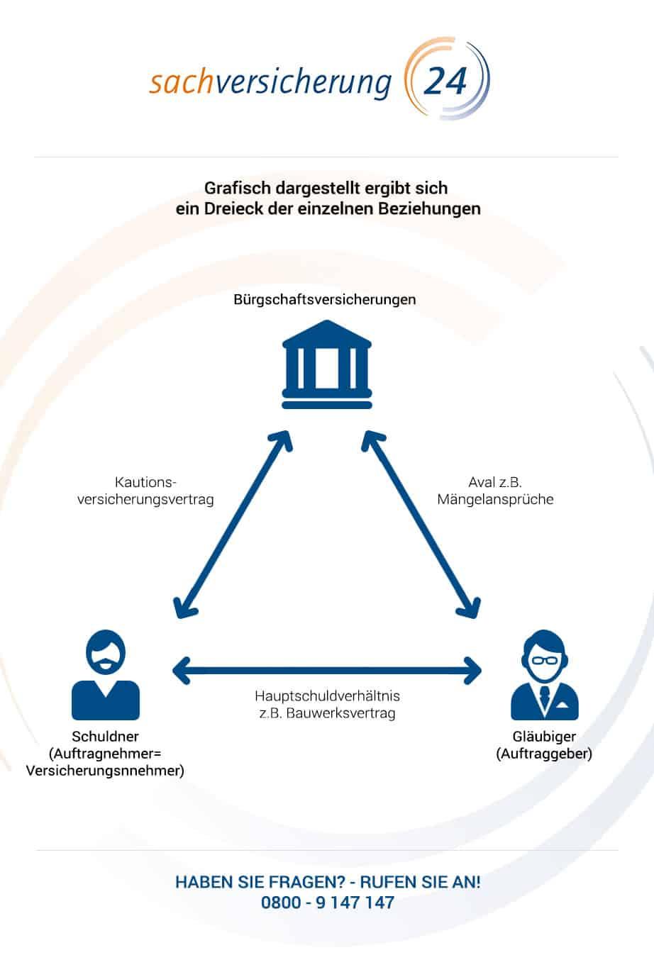 Erwerbsunfähigkeitsversicherung - Infografik